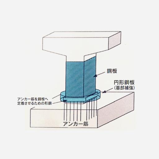 無収縮モルタルを用いた鋼板巻立て補強工法