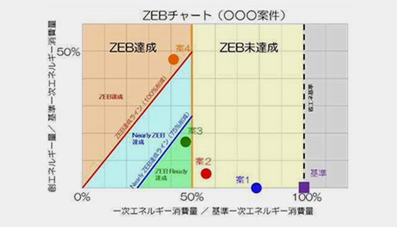 ZEB評価ツールを共同開発しました